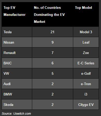 Top EVS