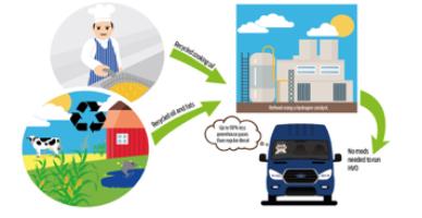 Ford Transit usará combustible renovable en base a aceite de cocina 9