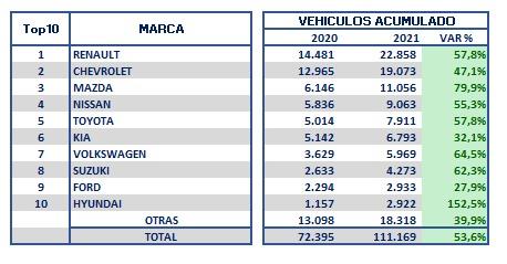 Recuperación del sector automotor en junio