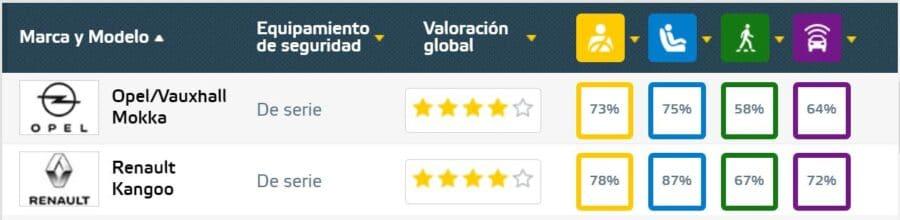 Kangoo y Mokka, cuatro estrellas en pruebas Euro NCAP