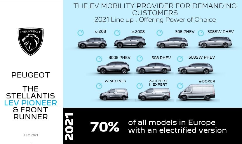 El 70% del portafolio Peugeot está electrificado 5