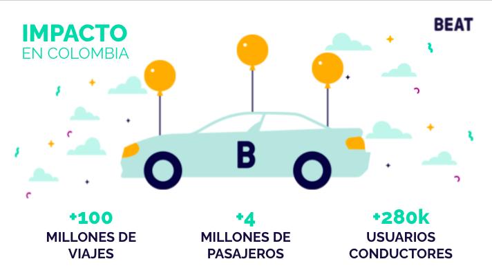 Beat cumple años en Colombia y más de 100 millones de viajes