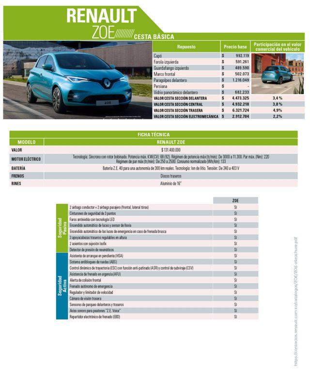 Costo de repuestos de eléctricos e híbridos recientes