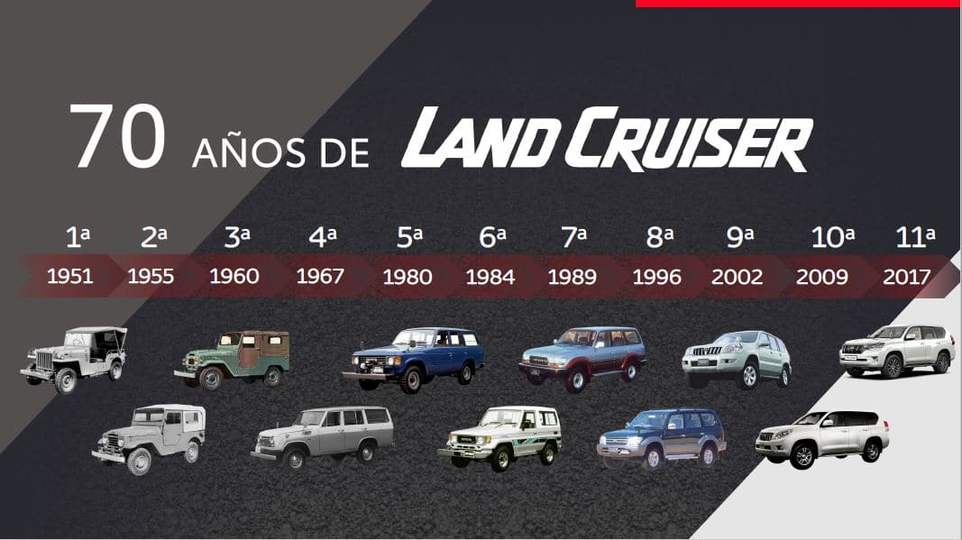 Toyota volverá a producir repuestos para Land Cruiser 40