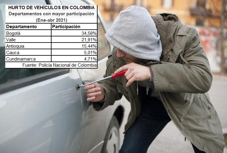 Consejos para evitar el hurto de vehículos