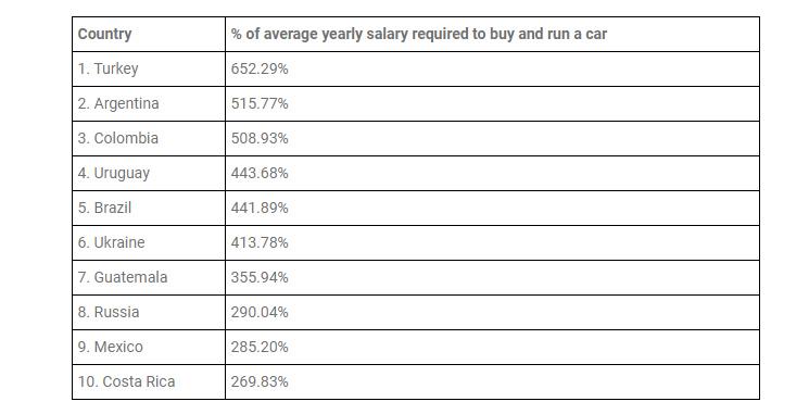 Colombia el tercer país más costoso para tener un automóvil