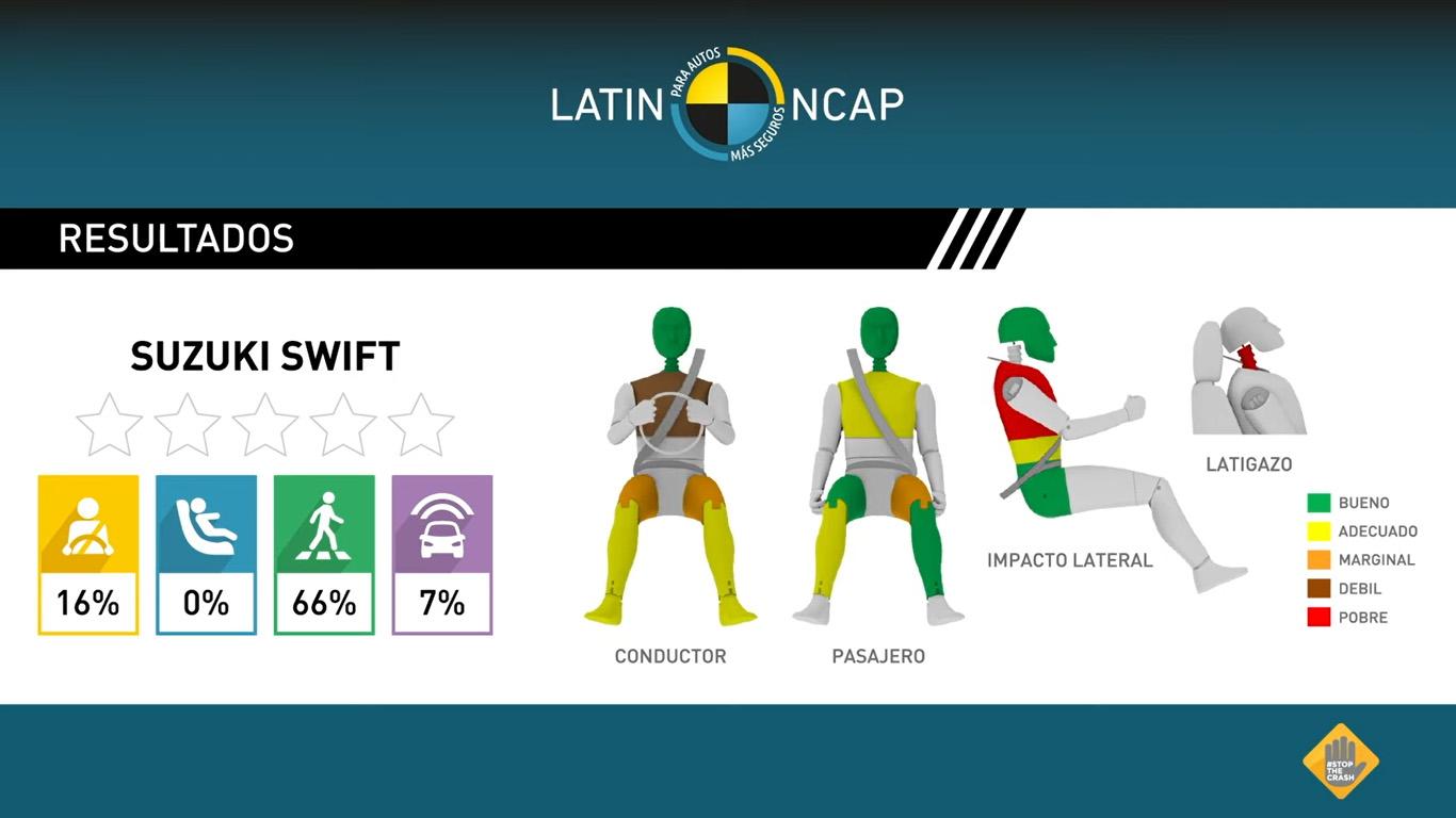 No les fue bien en Latin NCAP al Duster y al Swift